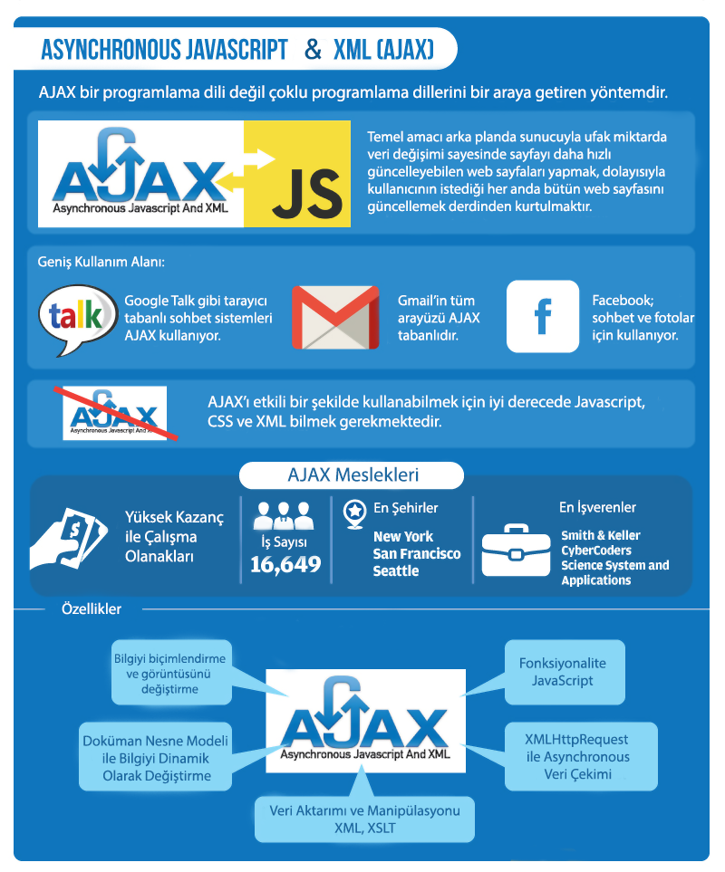 Asynchronous JavaScript and XML (AJAX)