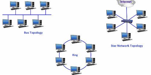 ağ ile ilgili görsel sonucu